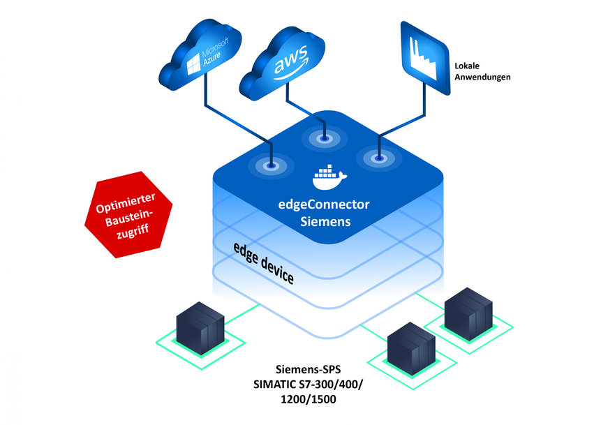 SoftingがedgeConnector Siemensをさらに強化